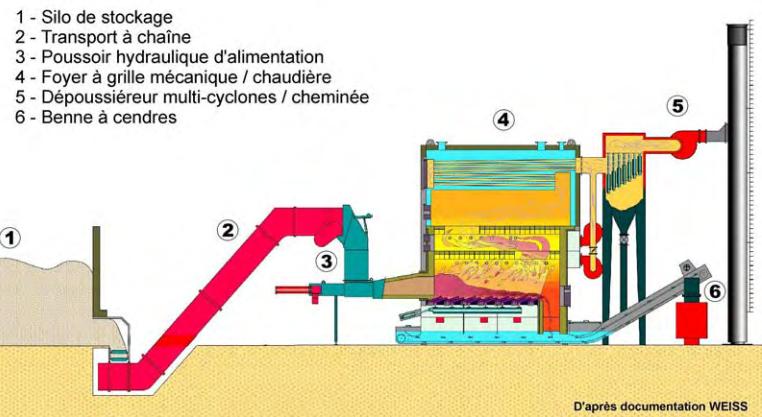 usages de la biomasse biomasse. Black Bedroom Furniture Sets. Home Design Ideas